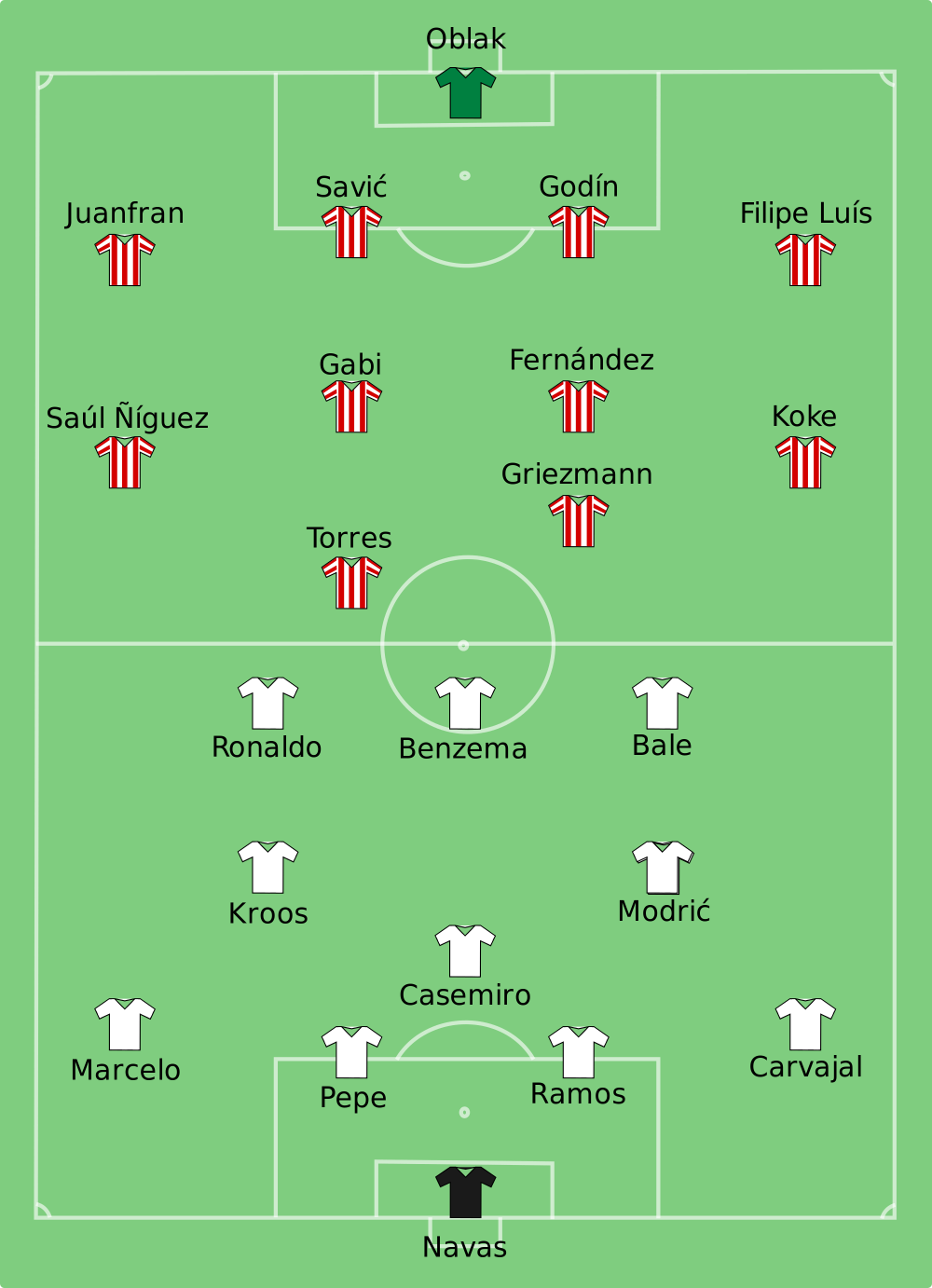 Real_Madrid_vs_Atlético_Madrid_2016-05-28.png